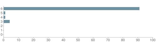 Chart?cht=bhs&chs=500x140&chbh=10&chco=6f92a3&chxt=x,y&chd=t:91,1,1,4,0,0,0&chm=t+91%,333333,0,0,10|t+1%,333333,0,1,10|t+1%,333333,0,2,10|t+4%,333333,0,3,10|t+0%,333333,0,4,10|t+0%,333333,0,5,10|t+0%,333333,0,6,10&chxl=1:|other|indian|hawaiian|asian|hispanic|black|white